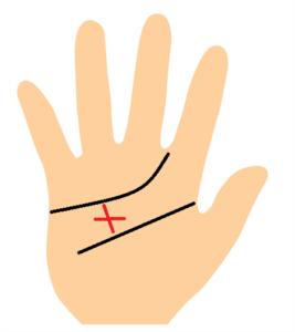 太陽十字線の手相