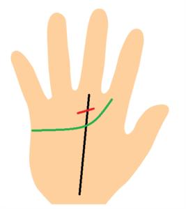 運命線の障害線が感情線の上にある手相